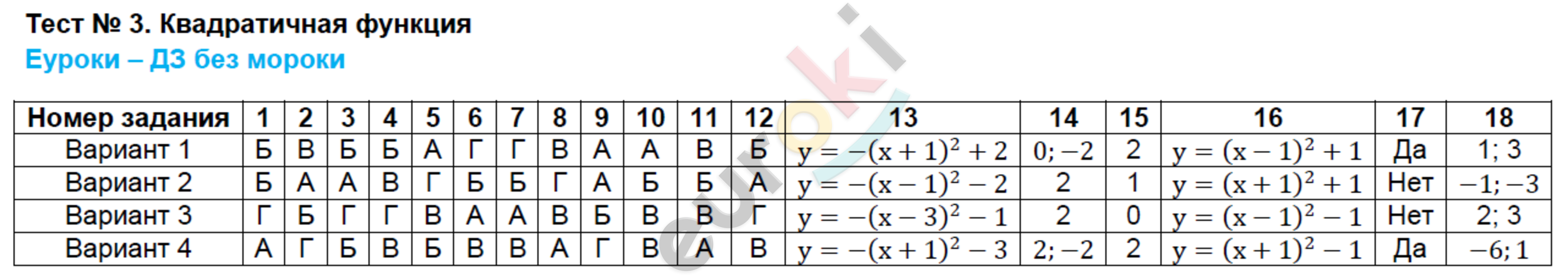 ГДЗ по алгебре 8 класс тесты Ключникова, Комиссарова. К учебнику Мордковича. Задание: Тест 3. Квадратичная функция