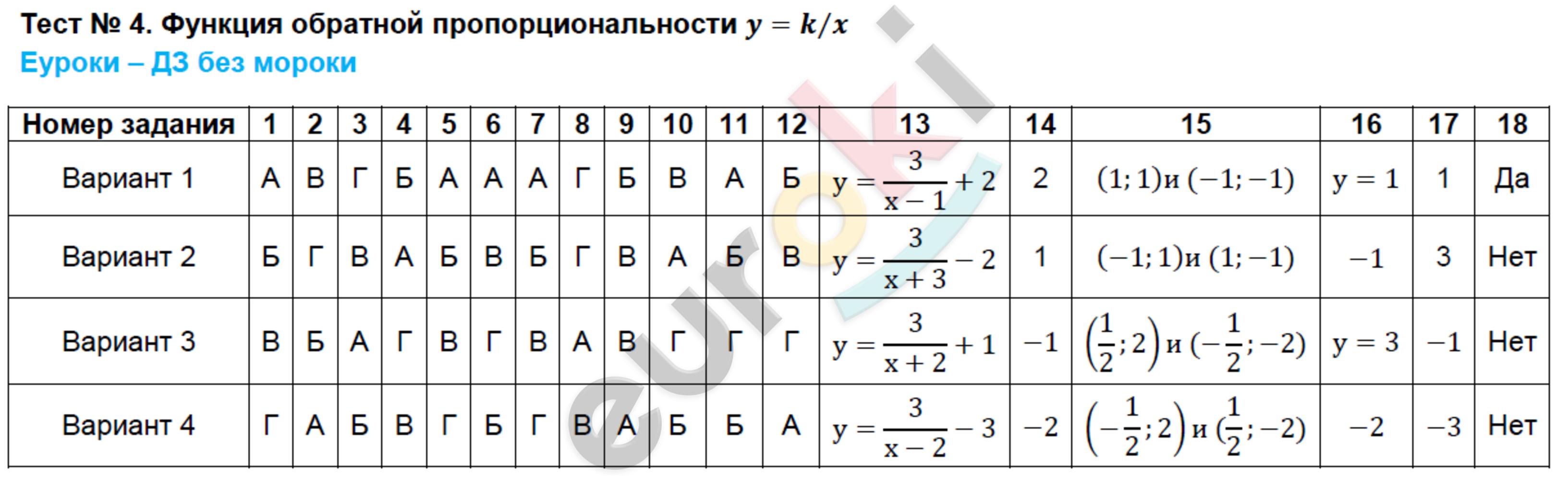 ГДЗ по алгебре 8 класс тесты Ключникова, Комиссарова. К учебнику Мордковича. Задание: Тест 4. Функция обратной пропорциональности y=k⁄x