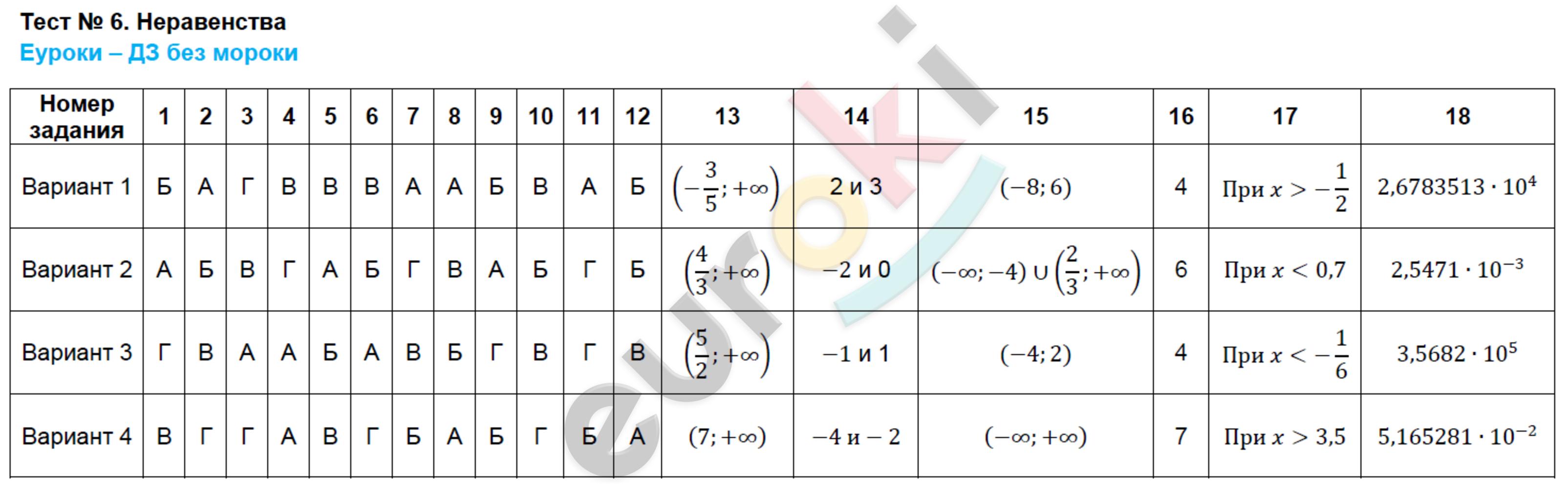 ГДЗ по алгебре 8 класс тесты Ключникова, Комиссарова. К учебнику Мордковича. Задание: Тест 6. Неравенства