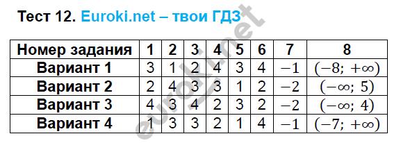 ГДЗ по алгебре 8 класс тесты Глазков. К учебнику Макарычева. Задание: Тест 12