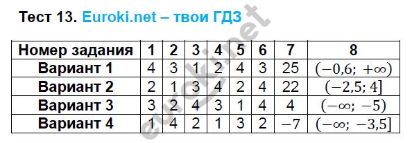 ГДЗ по алгебре 8 класс тесты Глазков. К учебнику Макарычева. Задание: Тест 13
