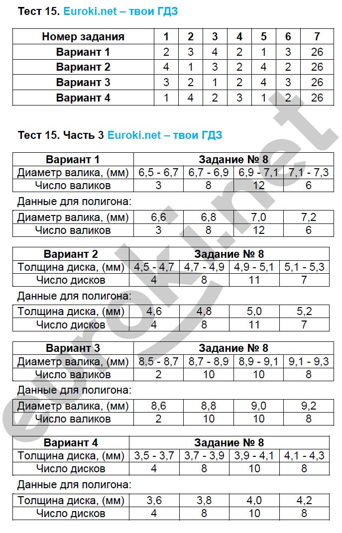 ГДЗ по алгебре 8 класс тесты Глазков. К учебнику Макарычева. Задание: Тест 15