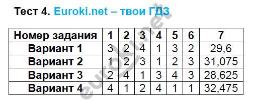 ГДЗ по алгебре 8 класс тесты Глазков. К учебнику Макарычева. Задание: Тест 4