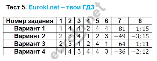 ГДЗ по алгебре 8 класс тесты Глазков. К учебнику Макарычева. Задание: Тест 5