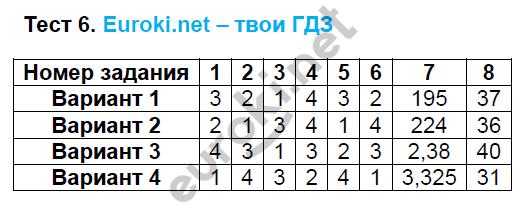 ГДЗ по алгебре 8 класс тесты Глазков. К учебнику Макарычева. Задание: Тест 6