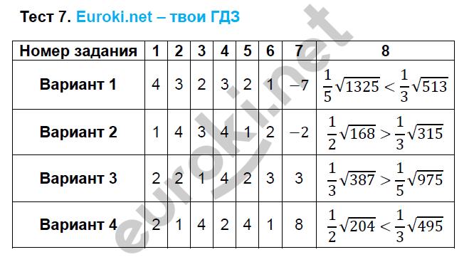 ГДЗ по алгебре 8 класс тесты Глазков. К учебнику Макарычева. Задание: Тест 7