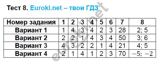 ГДЗ по алгебре 8 класс тесты Глазков. К учебнику Макарычева. Задание: Тест 8