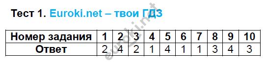 ГДЗ по русскому языку 8 класс тесты Груздева, Разумовская. Задание: Тест 1