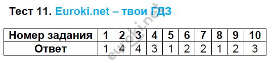 ГДЗ по русскому языку 8 класс тесты Груздева, Разумовская. Задание: Тест 11