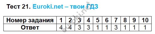 ГДЗ по русскому языку 8 класс тесты Груздева, Разумовская. Задание: Тест 21