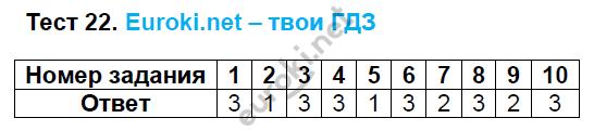 ГДЗ по русскому языку 8 класс тесты Груздева, Разумовская. Задание: Тест 22