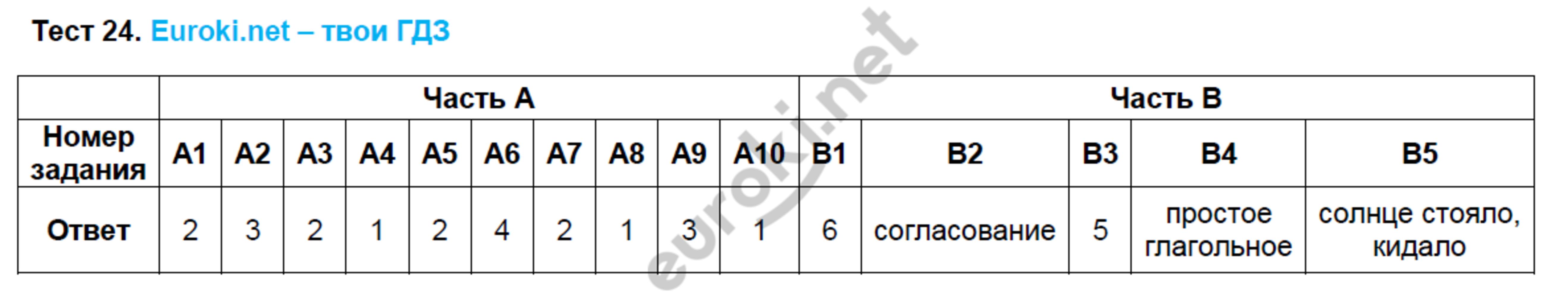 ГДЗ по русскому языку 8 класс тесты Груздева, Разумовская. Задание: Тест 24