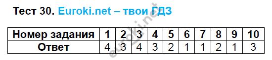 ГДЗ по русскому языку 8 класс тесты Груздева, Разумовская. Задание: Тест 30
