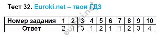 ГДЗ по русскому языку 8 класс тесты Груздева, Разумовская. Задание: Тест 32