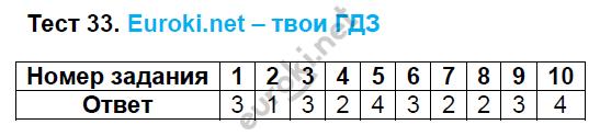 ГДЗ по русскому языку 8 класс тесты Груздева, Разумовская. Задание: Тест 33