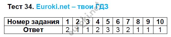 ГДЗ по русскому языку 8 класс тесты Груздева, Разумовская. Задание: Тест 34