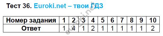 ГДЗ по русскому языку 8 класс тесты Груздева, Разумовская. Задание: Тест 36