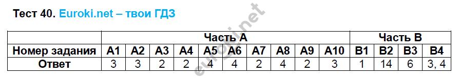ГДЗ по русскому языку 8 класс тесты Груздева, Разумовская. Задание: Тест 40