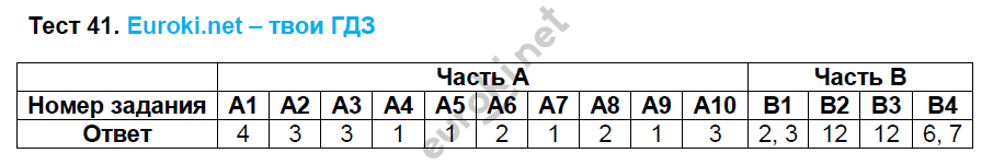 ГДЗ по русскому языку 8 класс тесты Груздева, Разумовская. Задание: Тест 41