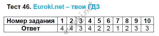 ГДЗ по русскому языку 8 класс тесты Груздева, Разумовская. Задание: Тест 46