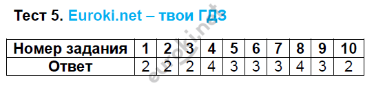 ГДЗ по русскому языку 8 класс тесты Груздева, Разумовская. Задание: Тест 5