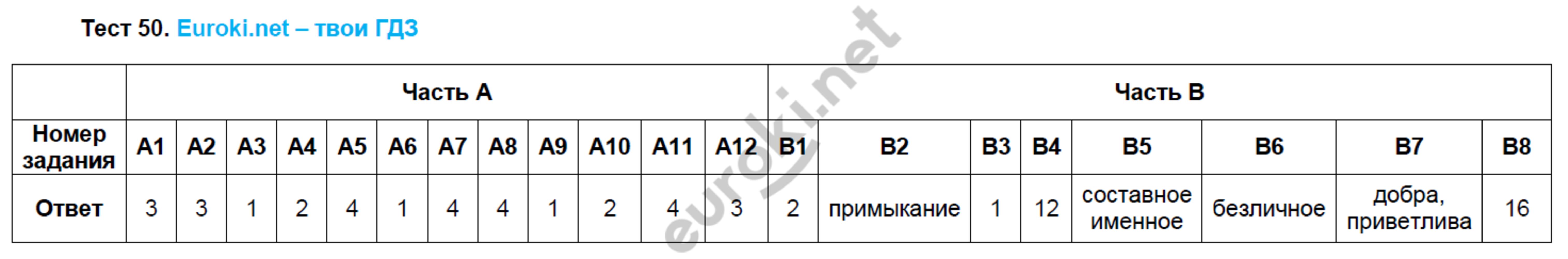 ГДЗ по русскому языку 8 класс тесты Груздева, Разумовская. Задание: Тест 50
