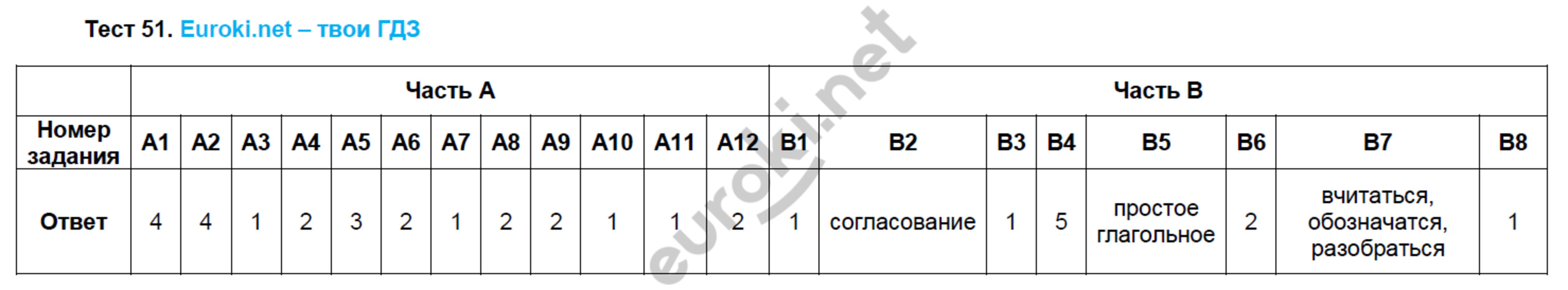 ГДЗ по русскому языку 8 класс тесты Груздева, Разумовская. Задание: Тест 51