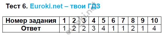 ГДЗ по русскому языку 8 класс тесты Груздева, Разумовская. Задание: Тест 6