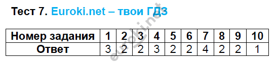 ГДЗ по русскому языку 8 класс тесты Груздева, Разумовская. Задание: Тест 7