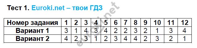 ГДЗ по математике 6 класс тесты Рудницкая. К учебнику Виленкина. Задание: Тест 1