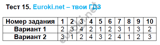 ГДЗ по математике 6 класс тесты Рудницкая. К учебнику Виленкина. Задание: Тест 15