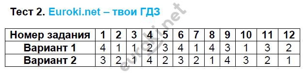 ГДЗ по математике 6 класс тесты Рудницкая. К учебнику Виленкина. Задание: Тест 2