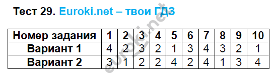 ГДЗ по математике 6 класс тесты Рудницкая. К учебнику Виленкина. Задание: Тест 29
