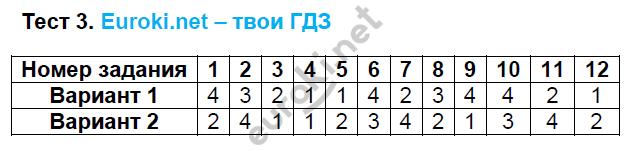 ГДЗ по математике 6 класс тесты Рудницкая. К учебнику Виленкина. Задание: Тест 3