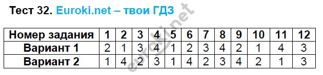 ГДЗ по математике 6 класс тесты Рудницкая. К учебнику Виленкина. Задание: Тест 32