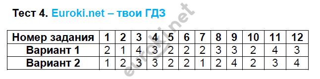 ГДЗ по математике 6 класс тесты Рудницкая. К учебнику Виленкина. Задание: Тест 4