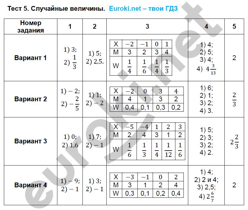ГДЗ по алгебре 9 класс тематические тесты Ткачева. Задание: Тест 5. Случайные величины