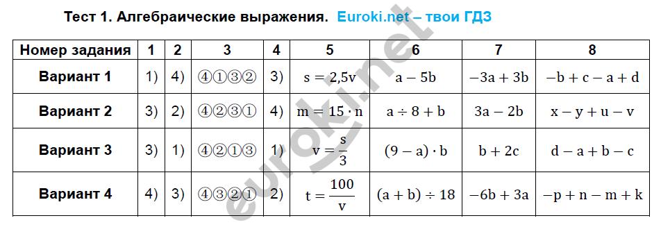 ГДЗ по алгебре 7 класс тематические тесты Ткачева Основные тесты. Задание: Тест 1. Алгебраические выражения
