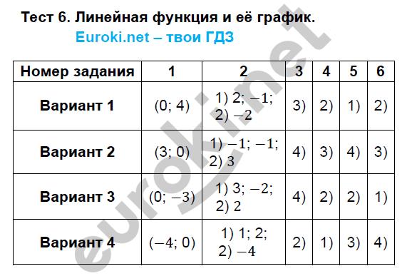 ГДЗ по алгебре 7 класс тематические тесты Ткачева Основные тесты. Задание: Тест 6. Линейная функция и её график