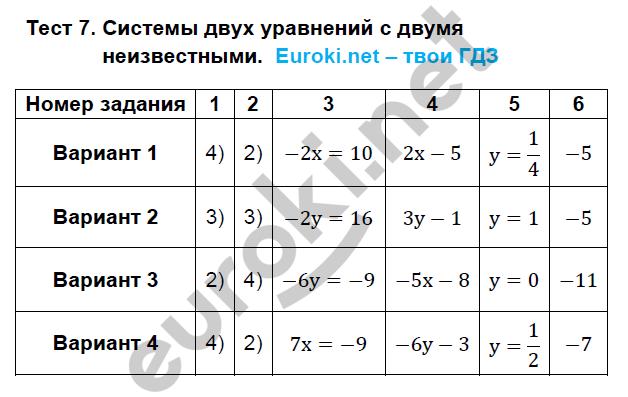 ГДЗ по алгебре 7 класс тематические тесты Ткачева Основные тесты. Задание: Тест 7. Системы двух уравнений с двумя неизвестными
