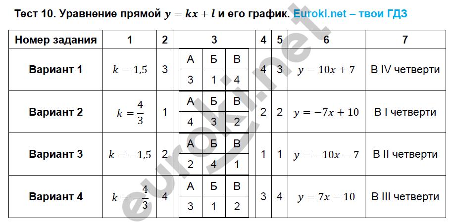ГДЗ по алгебре 8 класс тематические тесты Кузнецова. Задание: Тест 10. Уравнение прямой y=kx+l и его график
