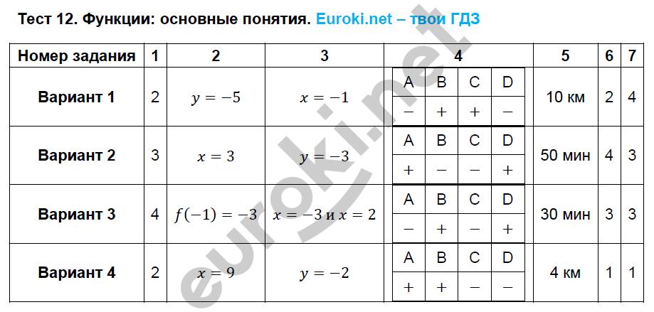 ГДЗ по алгебре 8 класс тематические тесты Кузнецова. Задание: Тест 12. Функции основные понятия