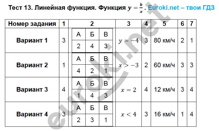 ГДЗ по алгебре 8 класс тематические тесты Кузнецова. Задание: Тест 13. Линейная функция. Функция y=