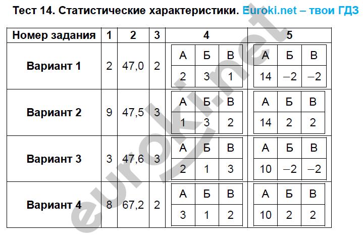 ГДЗ по алгебре 8 класс тематические тесты Кузнецова. Задание: Тест 14. Статистические характеристики