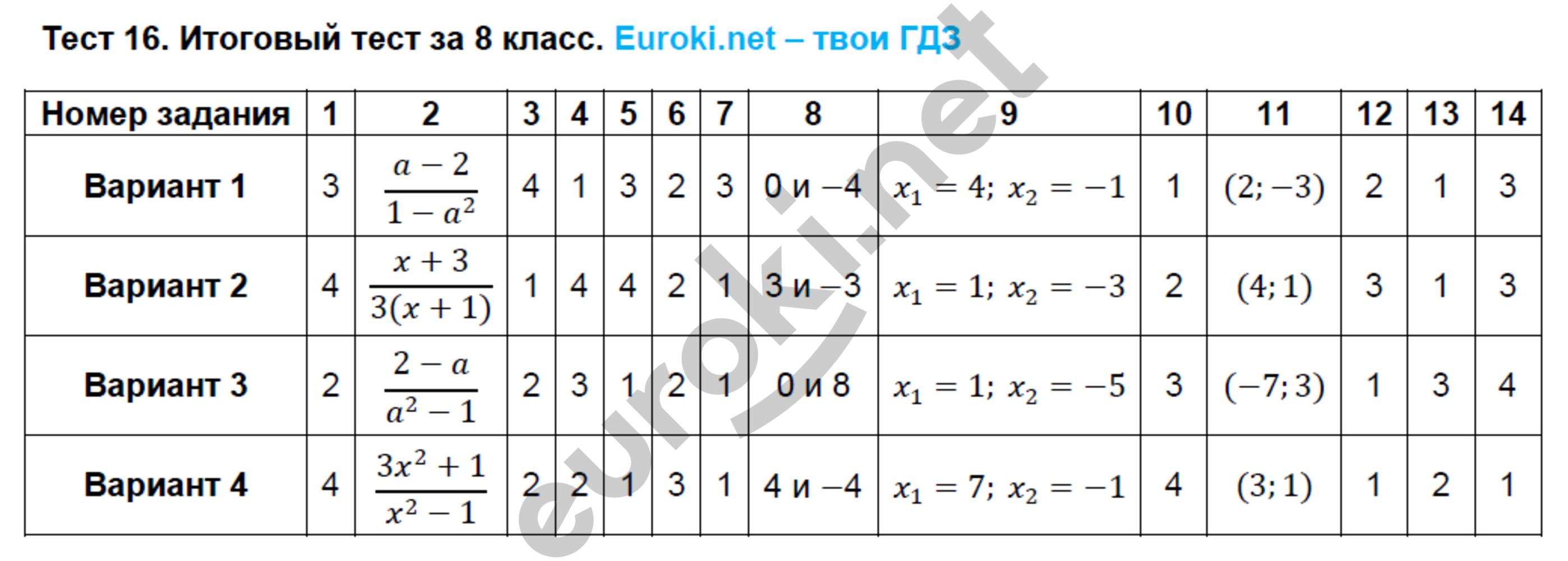 ГДЗ по алгебре 8 класс тематические тесты Кузнецова. Задание: Тест 16. Итоговый тест за 8 класс