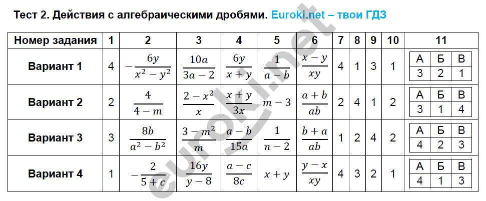 ГДЗ по алгебре 8 класс тематические тесты Кузнецова. Задание: Тест 2. Действия с алгебраическими дробями