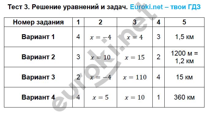 ГДЗ по алгебре 8 класс тематические тесты Кузнецова. Задание: Тест 3. Решение уравнений и задач