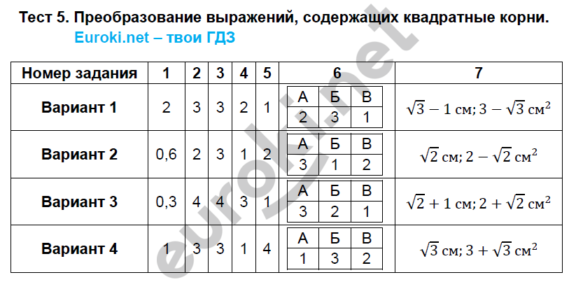 ГДЗ по алгебре 8 класс тематические тесты Кузнецова. Задание: Тест 5. Преобразование выражений, содержащих квадратные корни