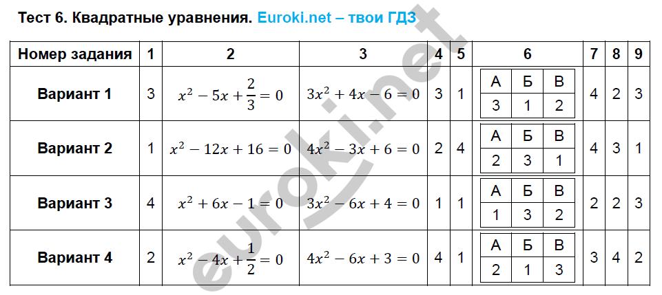 ГДЗ по алгебре 8 класс тематические тесты Кузнецова. Задание: Тест 6. Квадратные уравнения