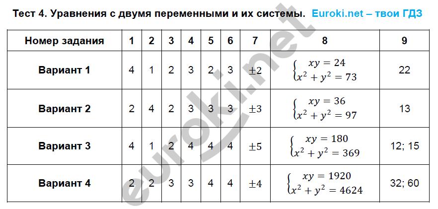 ГДЗ по алгебре 9 класс тематические тесты Дудницын, Кронгауз. Задание: Тест 4. Уравнения с двумя переменными и их системы